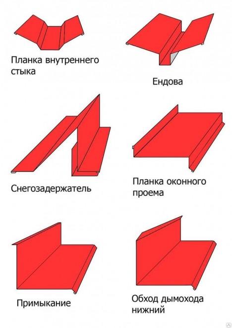 Нестандартные (фасонные) изделия из оцинковки